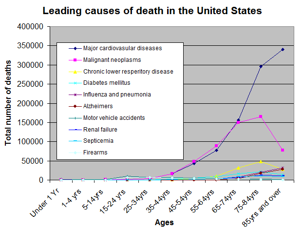 Causes of Death by Age