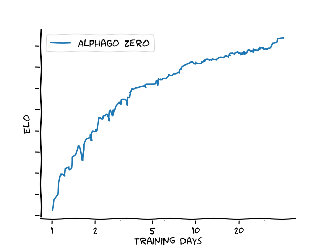 AlphaGo Zero elo vs training time