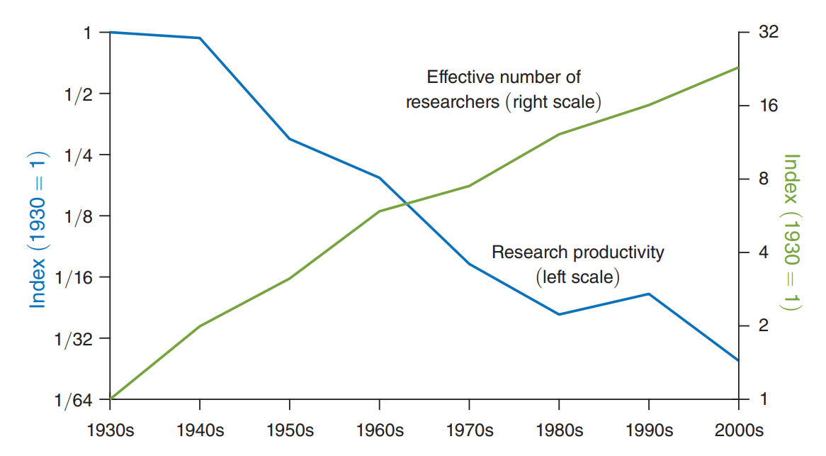 number of researchers and researcher productivity over time
